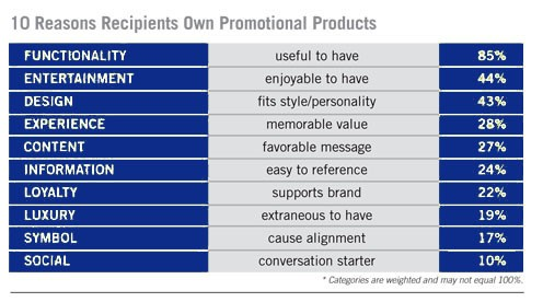 10 reasons to own promotional products